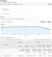 a sample report find mailchimp data in google analytics mailchimp