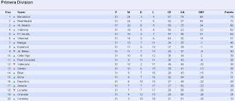 la liga table standings la liga football video highlights