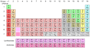 Periodic Table With Charges The History Of The Periodic Table Boundless Chemistry