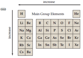 Group 7 Periodic Table Solved Visualizing Concepts A Which Of The Following Charts B