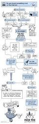 194 best librarian u0027s world images on pinterest library books attribution flowchart