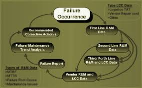 fracas report template fracas failure reporting and corrective system