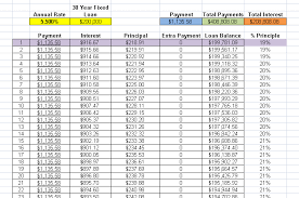 Mortgage Calculator Amortization Table by Payment Dnj Mortgage Raleigh Nc