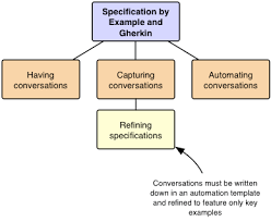 3 ways how specification by example and gherkin improve