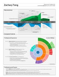Infographic Resume Maker Infographic Resume Creator Resume For Your Job Application