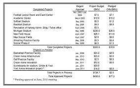 michigan u0027s 2011 2012 budget facilities