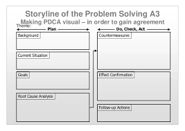 Problem Solving Template Excel Applying Pdca A3 Thinking Problem Solving