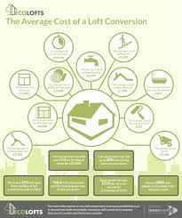 average cost of a loft conversion uk infographic