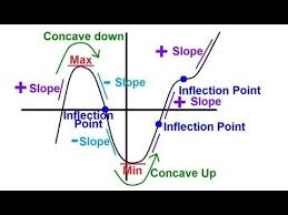 concavity inflection second derivative test youtube math