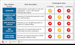 operating model template data governance target operating model bankinghub