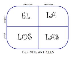 definite articles spanishtechbook