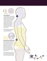 The Human Body Picture Find Your Pressure Points U2013 Experience Life