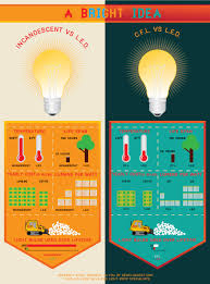 not great but relevant info incandescent vs cfl vs led