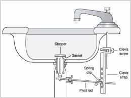 Plumbing Double Kitchen Sink Kitchen Sinks Kitchen Sink Drain Strainer Installation Also How