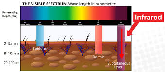 what is the wavelength of red light led light therapy skinspirationsskinspirations