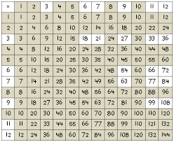 Multiplication Time Tables Free Worksheets Times Table From 1 To 100 Free Math Worksheets