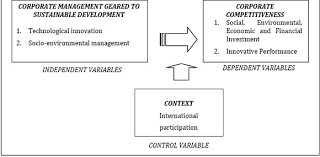 innovation management for sustainable development practices in the