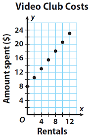 writing linear equations from situations and graphs worksheet