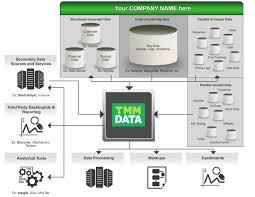 Etl Manager Tmm Data Etl For Marketing Analytics