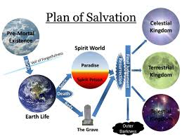 plan of salvation latter day saints wikipedia
