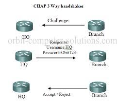 Challenge Explained Cisco Ccna Ppp Challenge Handshake Authentication Chap