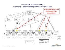 Value Stream Map Current State Value Stream Map Purchasing U2014 Non U2010repetitive Purchases U2026