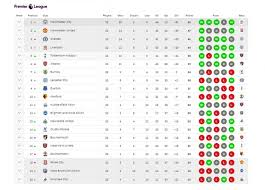 Klasemen Liga Inggris Klasemen Sementara Liga Inggris Per 4 Januari 2018 Indosport