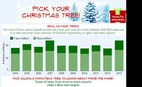 christmas tree costs part 42 enviromental costs of christmas