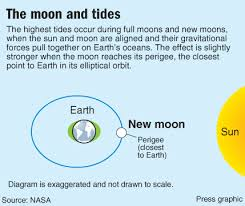 alignment of the sun moon and earth will cause unusually high tides