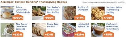 search trends popular thanksgiving side dishes brad lowrey