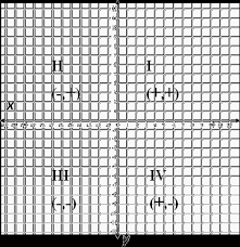 coordinate graph coordinate graphing system