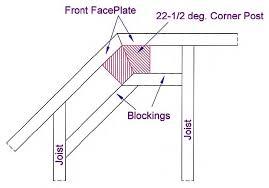 Installing A Banister Railings Installing Wood Deck Rail Posts Diy Deck Plans