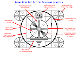test pattern media file indian head test pattern with labels png wikimedia commons