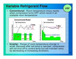 Comfortable Indoor Temperature Variable Refrigerant Flow Vrf