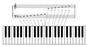 tutorial piano simple s piano covers and tutorials piano tutorial