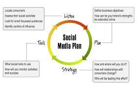 Plan Social Media Modern Marketing Strategy Iwon Digital Marketing