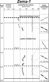 local rotations in borehole breakouts u2014observed and modeled stress