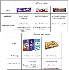 Perceptual Map Brand Positioning U0026 Competitor Analysis The Cadbury Chocolatier