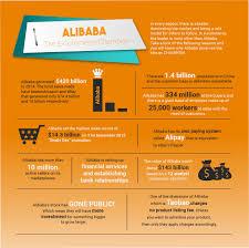 alibaba target market alibaba the e commerce chion