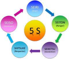 5s dans les bureaux la méthode des 5s pour mieux travailler qualité efficacité service