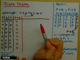 truth table validity generator truth table youtube