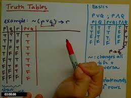 Truth Table Calculator Truth Table Youtube