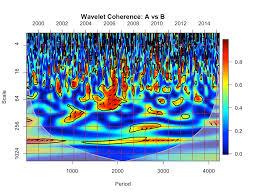tutorial wavelet matlab tutorial wavelet coherence using r
