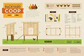 how to build a simple chicken coop free plans with basic chicken
