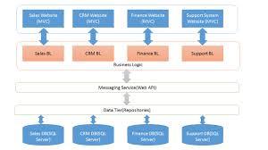 framework design entity framework system architecture design in net application
