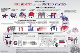 of the presidential election process usagov
