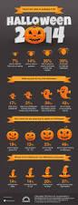 webloyalty infographic for halloween 2014