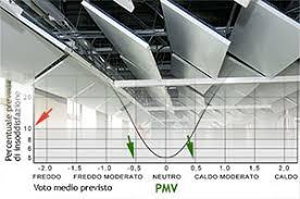 pannelli radianti soffitto pannelli radianti a soffitto raffrescamento e riscaldamento dall alto