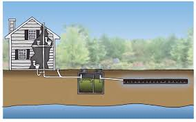 Home Plumbing System Septic System Design And Maintenance