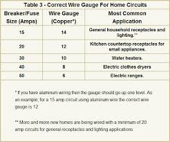 electrical wire sizes gauges for your home